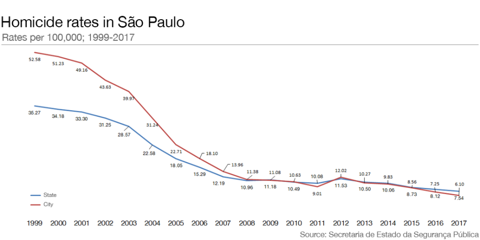 Brasil Homicide rate